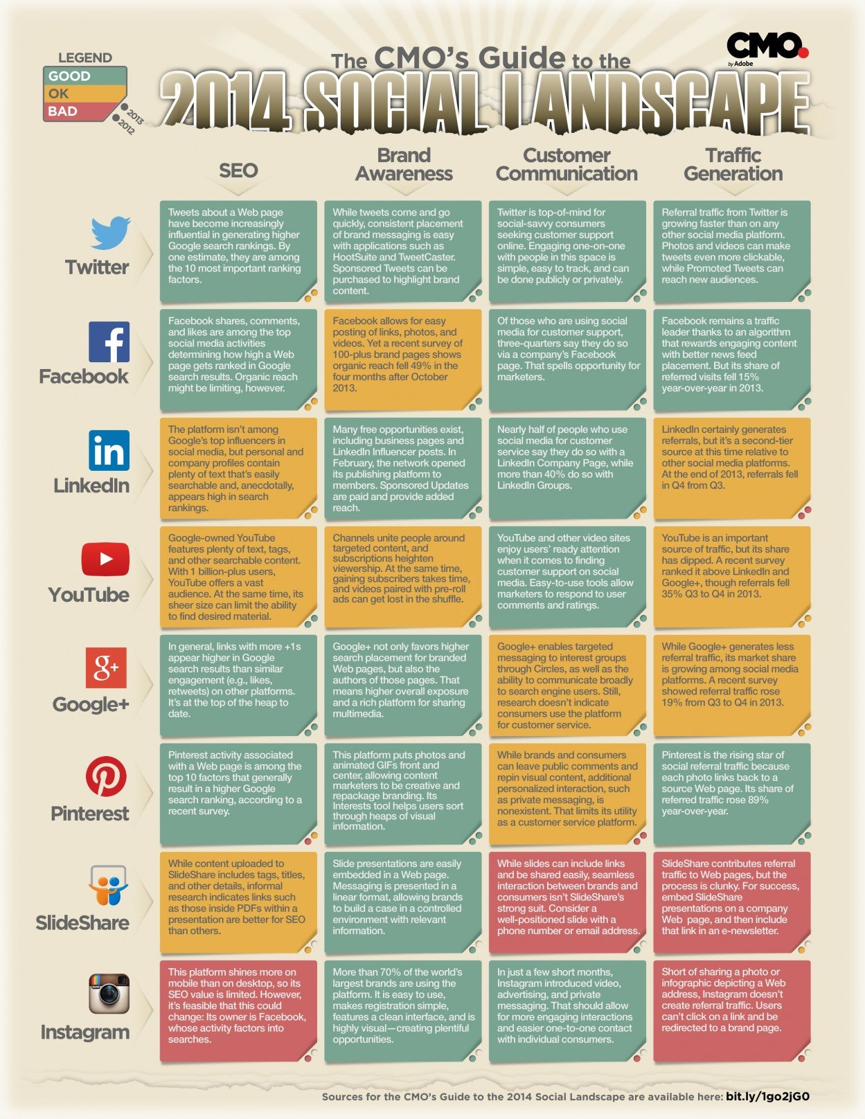 the-cmos-guide-to-the-2014-social-landscape_532b26d0144c1_w1249